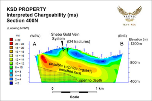 KSD PROPERTY - Interpreted Chargeability (ms) - Section 400N (CNW Group/Kestrel Gold Inc.)