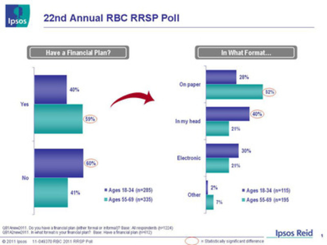 "22nd Annual RBC RRSP Poll: ""Have a Financial Plan?"" (CNW Group/RBC)"