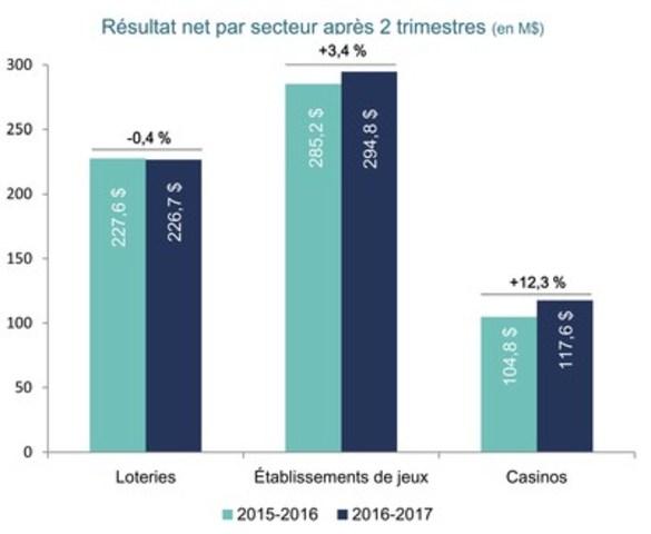 Résultat net par secteur après 2 trismestres (en M$) (Groupe CNW/Loto-Québec)