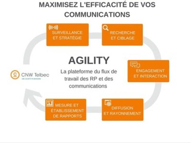 Étude de cas de la plateforme Agility (Groupe CNW/Groupe CNW Ltée)