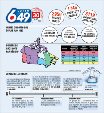 30 ans de Lotto 6/49 (Groupe CNW/Interprovincial Lottery Corporation)