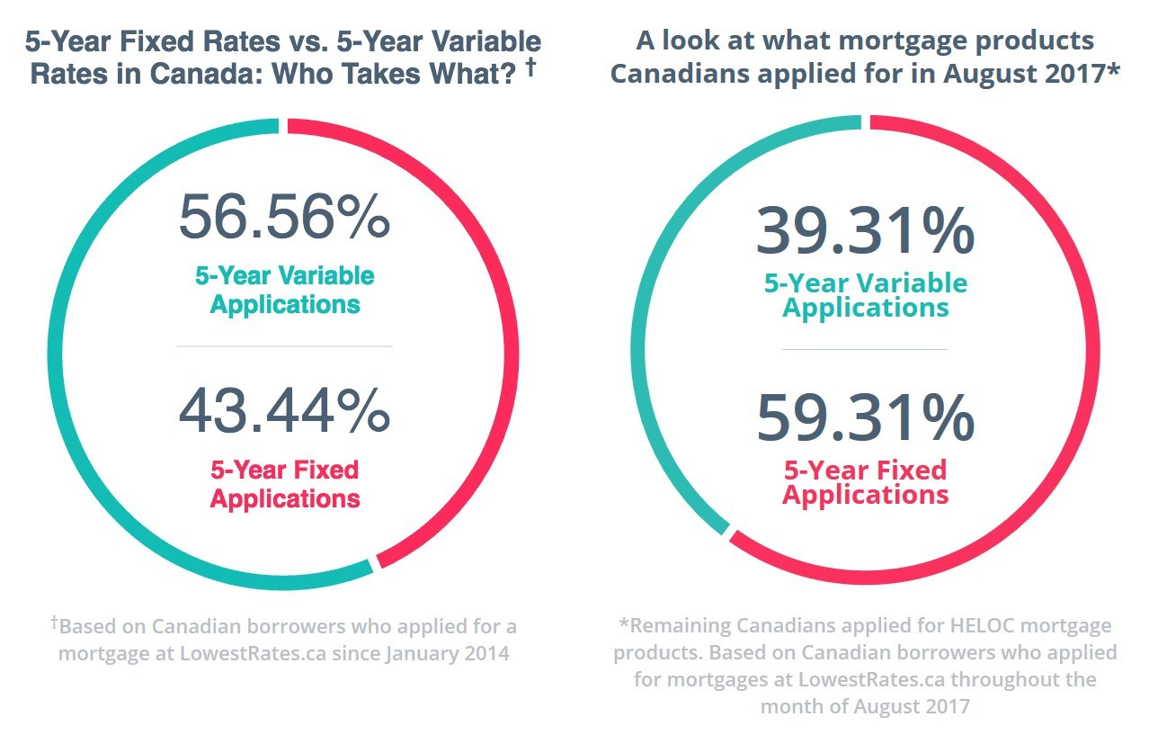 Mortgage Consumers prefer fixed rates