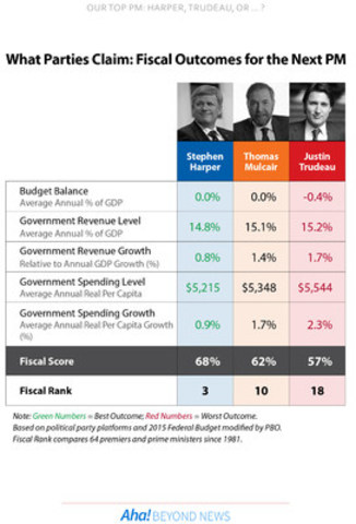 Fiscal Outcomes for the Next PM from Aha! (CNW Group/Aha! Insights Inc)