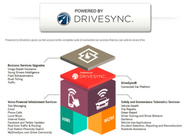 Powered by DriveSync - From insurance and government, to fleets and everyday drivers, IMS technology revolutionizes industries. (CNW Group/Intelligent Mechatronic Systems Inc.)