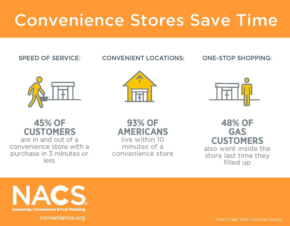 Convenience retailers looking to stay ahead of the competition and continue delivering customer experiences that exceed expectations will be among the more than 24,000 convenience store industry stakeholders convening in Las Vegas for the annual NACS Show, taking place October 7-10.