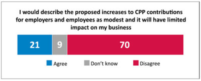 "CPP increase not so ""modest"" according to small business (CNW Group/Canadian Federation of ..."