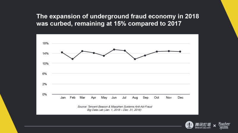 The expansion of underground fraud economy in 2018 was curbed, remaining at 15% compared to 2017