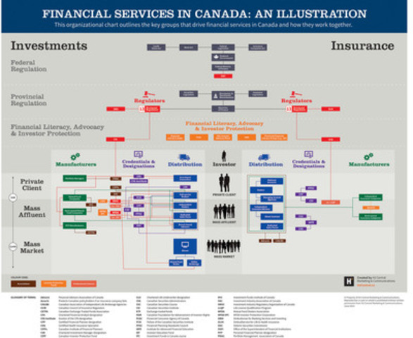 Financial Services in Canada: An Illustration. This organizational chart outlines key groups that drive financial services in Canada and how they work together. (CNW Group/H2 Central Marketing & Communications)