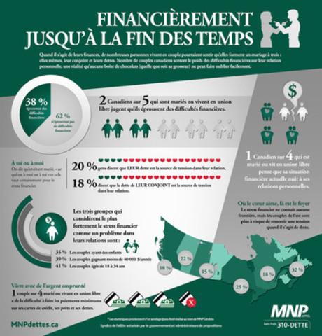 Deux Canadiens sur cinq, mariés ou vivant en union libre, jugent qu'ils éprouvent des difficultés financières. Mais à qui peuvent-ils s'adresser pour obtenir de l'aide? (Groupe CNW/MNP LLP)