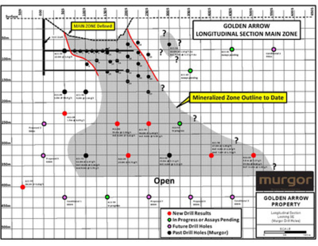 Golden Arrow Property - Longitudinal Section Looking SE (Murgor Drill Holes) (CNW Group/Murgor Resources Inc.)
