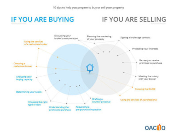 Tips to help you prepare to buy or sell your property. (CNW Group/ORGANISME D'AUTOREGLEMENTATION DU COURTAGE IMMOBILIER DU QUEBEC (OACIQ))