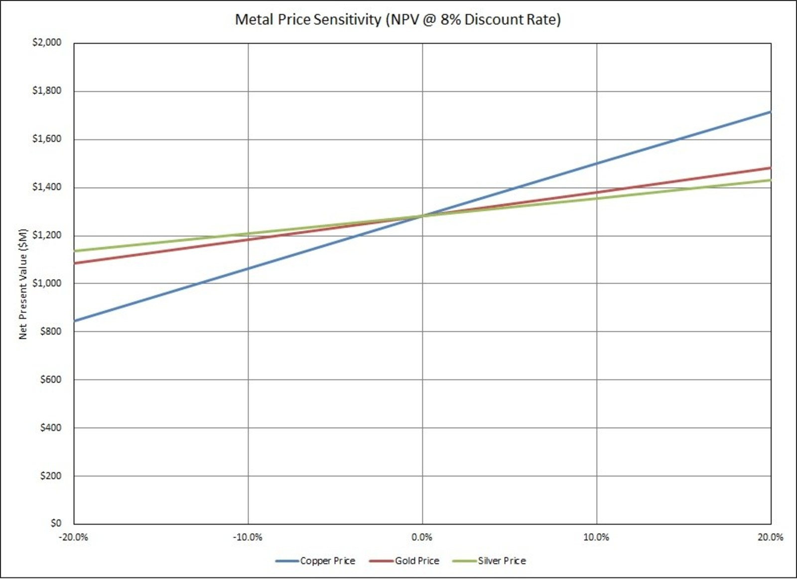 Image 1 - Metal Price Sensitivity