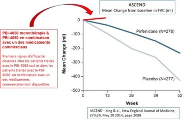 ASCEND essai clinique (Groupe CNW/ProMetic Sciences de la Vie inc.)