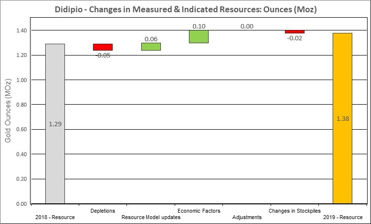 Figure 16: Changes to Didipio Measured & Indicated Mineral Resources (CNW Group/OceanaGold Corporation)