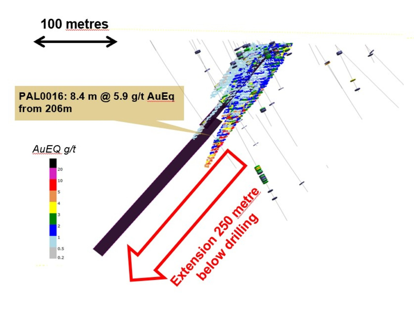 Figure 3: Cross section view of resource block at Palokas showing VTEMplus conductive plates at least doubling the potential mineralized footprint to a total depth of 450 metres down dip. TEM surveying continues at site, to define sources of the strong VTEM anomalies along the 2 kilometre trend from the Rumajärvi, Hut and Palokas prospects.