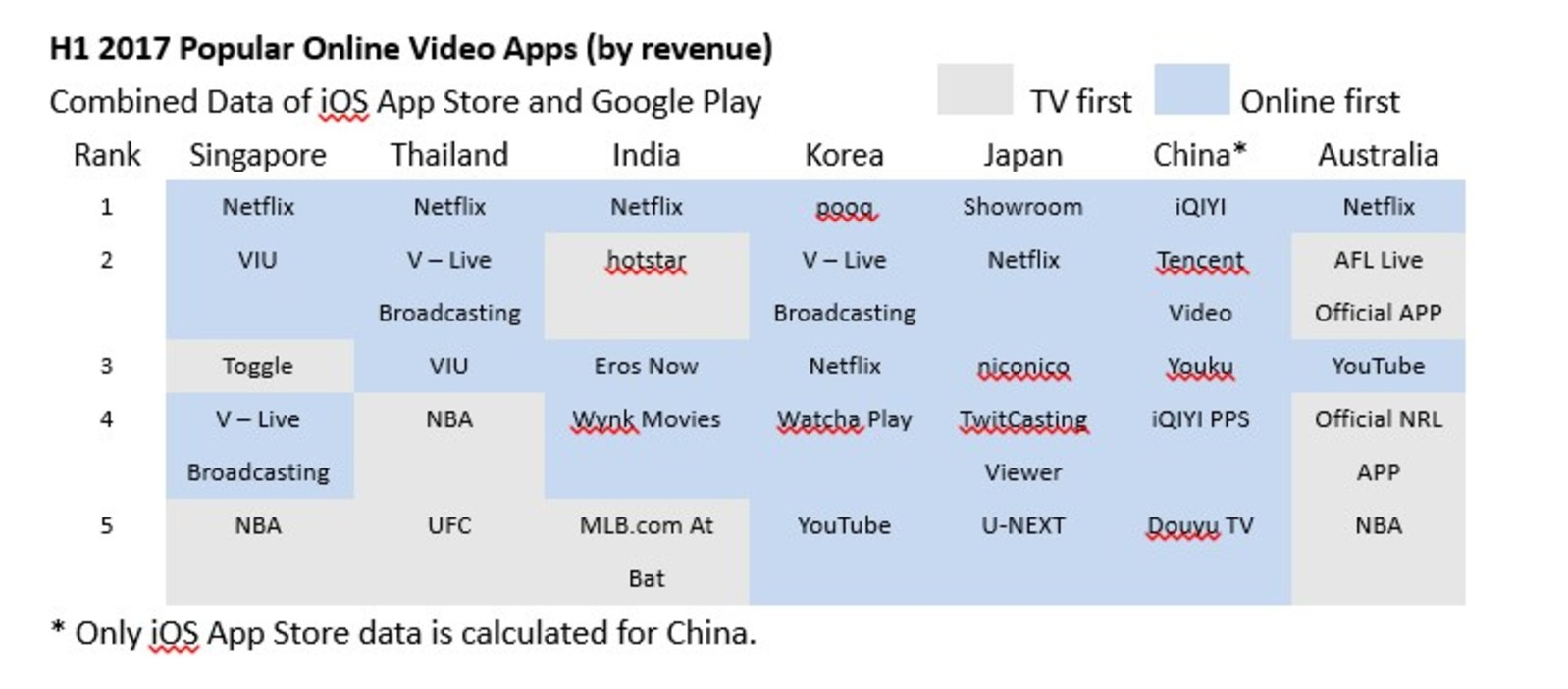 App Annie: Netflix and iQIYI Lead APAC Revenue Ranking in