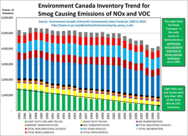 Vehicle Related Smog Emissions1985 - 2010 (CNW Group/Canadian Vehicle Manufacturers' Association (CVMA))