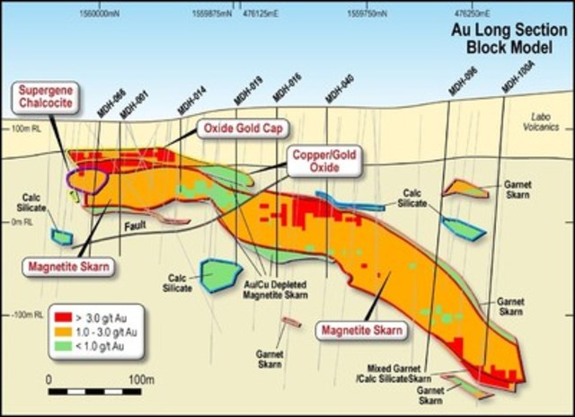 Figure 2. Block Model Long Section Showing Distribution of Copper and Gold Grades (Southern Mineralised Zones) selected drill holes labelled. (CNW Group/RTG Mining Inc.)