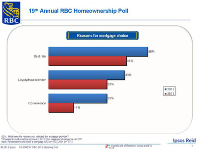 19th Annual RBC Homeownership Poll: Reasons for mortgage choice (CNW Group/RBC)