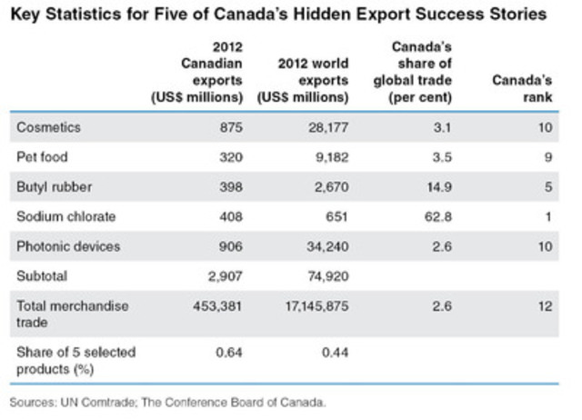 Key Statistics for Five of Canada's Hidden Export Success Stories. (CNW Group/Conference Board of Canada)