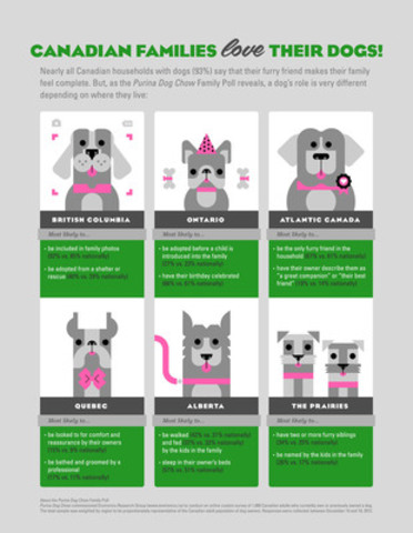 It's official: dogs are paws-itively family! (CNW Group/Purina Dog Chow)