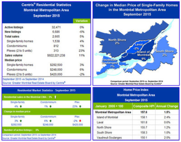 Centris® Residential Sales Statistics – September 2015 (CNW Group/Greater Montréal Real Estate Board)