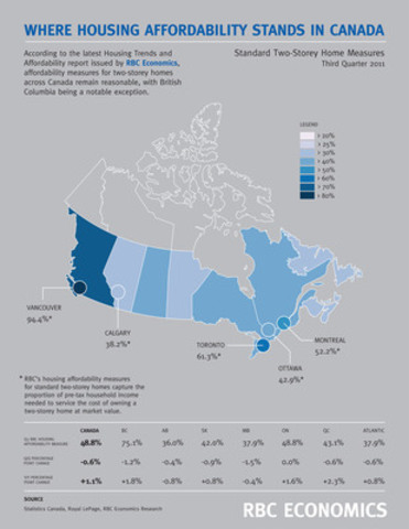 Where housing affordability stands in Canada - Standard two-storey home measures. (CNW Group/RBC)