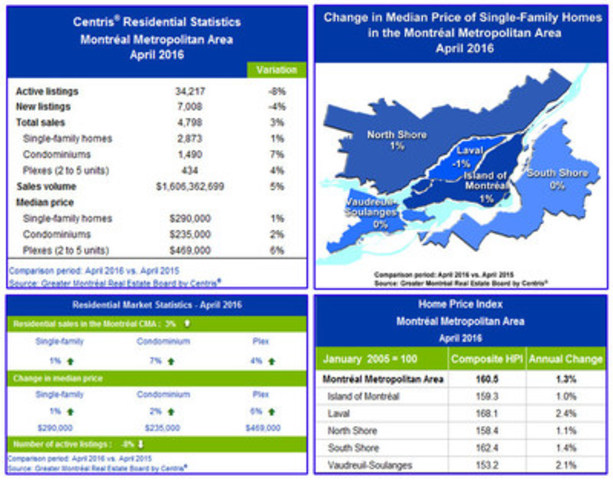 Centris® Residential Sales Statistics - April 2016 - Montréal Area Residential Real Estate Market: Condominiums Performed Well in April (CNW Group/Greater Montréal Real Estate Board)