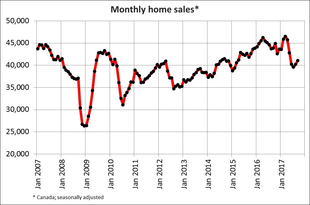 Monthly home sales (Canadian Real Estate Association)