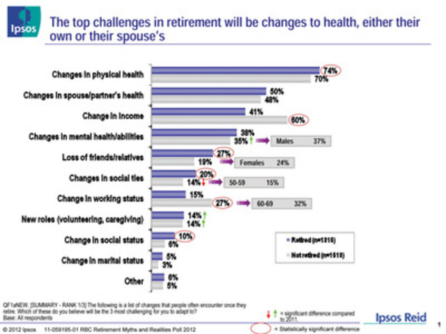 RBC Retirement Myths and Realities Poll 2012: The top challenges in retirement will be changes to health, either their own or their spouse's (CNW Group/RBC)