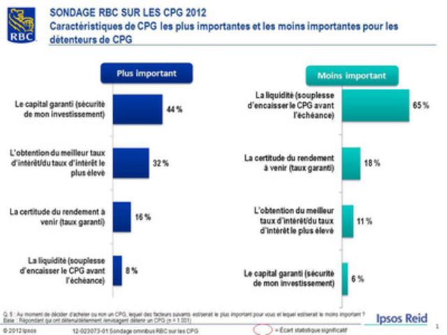 SONDAGE RBC SUR LES CPG 2012 - Caractéristiques de CPG les plus importantes et les moins importantes pour les détenteurs de CPG (Groupe CNW/RBC (French))
