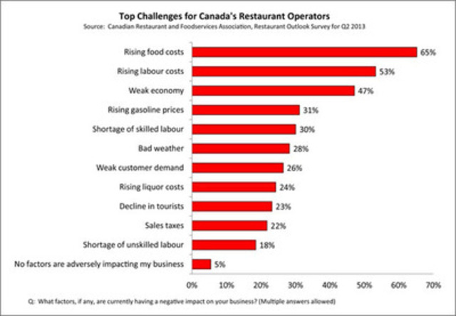 CRFA's Restaurant Outlook Survey for Q2 of 2013 reveals the top challenges facing restaurant operators (CNW Group/Canadian Restaurant and Foodservices Association)