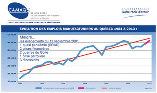Évolution du nombre des emplois du secteur manufacturier en aérospatiale sur 30 ans au Québec. (Groupe CNW/CAMAQ)