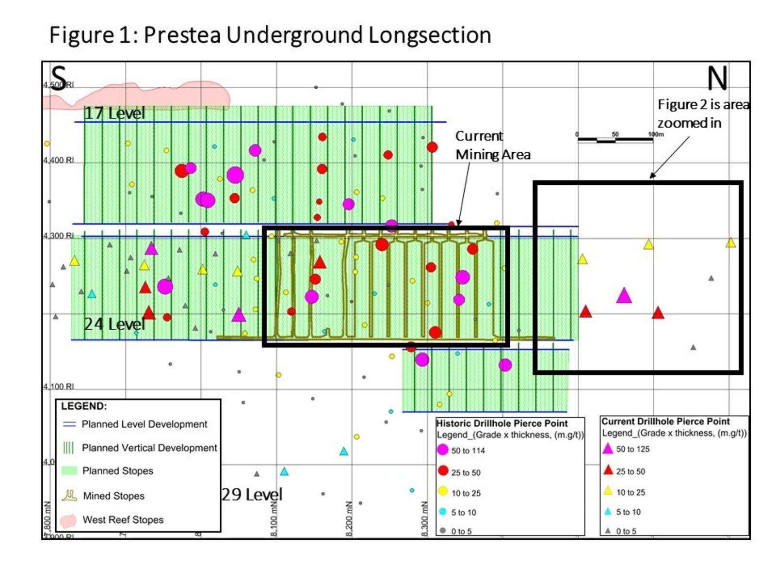 Figure 1: Prestea Underground Longsection