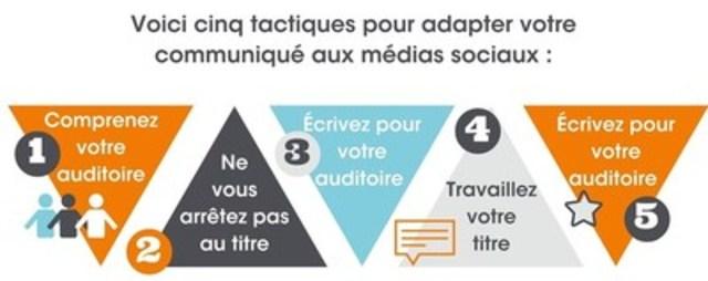 Voici cinq tactiques pour adapter votre communiqué aux médias sociaux (Groupe CNW/Groupe CNW Ltée)