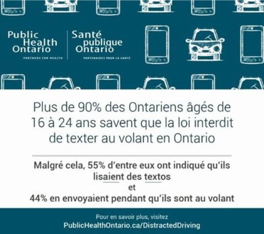Plus de 90% des Ontariens âgés de 16 à 24 ans savent que la loi interdit de texter au volant en Ontario (Groupe CNW/Public Health Ontario)