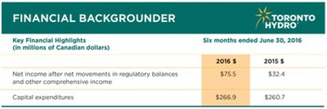 Toronto Hydro Corporation's second quarter results. (CNW Group/Toronto Hydro Corporation)