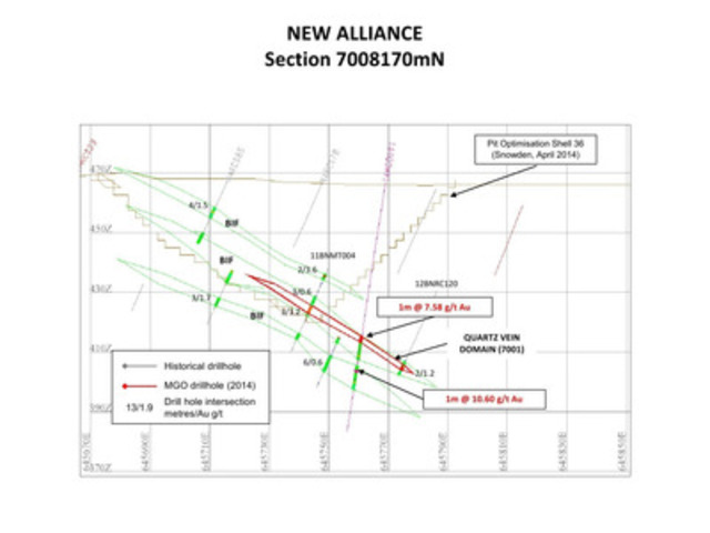 APPENDIX 6:  Figure 6 - New Alliance Cross Section 7008170mN (CNW Group/Monument Mining Limited)