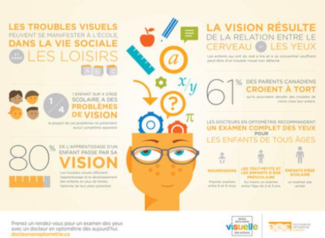 1 enfant sur 4 d'âge scolaire a des problèmes de vision (Groupe CNW/Canadian Association of Optometrists)