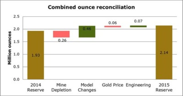 Figure 3 ** Numbers may not add due to rounding. (CNW Group/Golden Star Resources Ltd.)