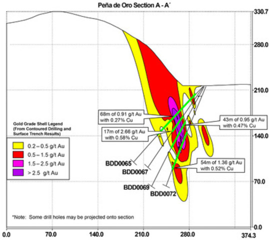 Figure 2 - Pena de Oro Cross Section (CNW Group/Cayden Resources Inc.)