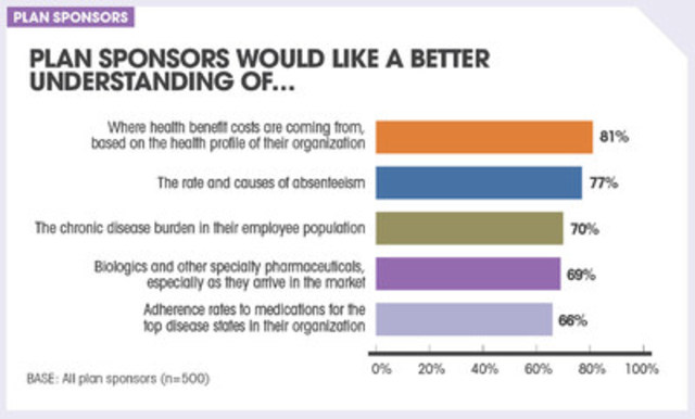 Plan sponsors would like to have a better understanding of… (CNW Group/Sanofi-aventis Canada Inc.)