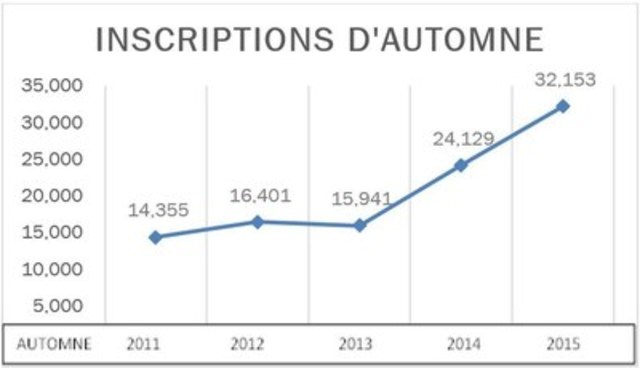 Inscriptions d'automne (Groupe CNW/Contact Nord)