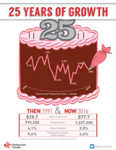 25 years of growth (CNW Group/Restaurants Canada)