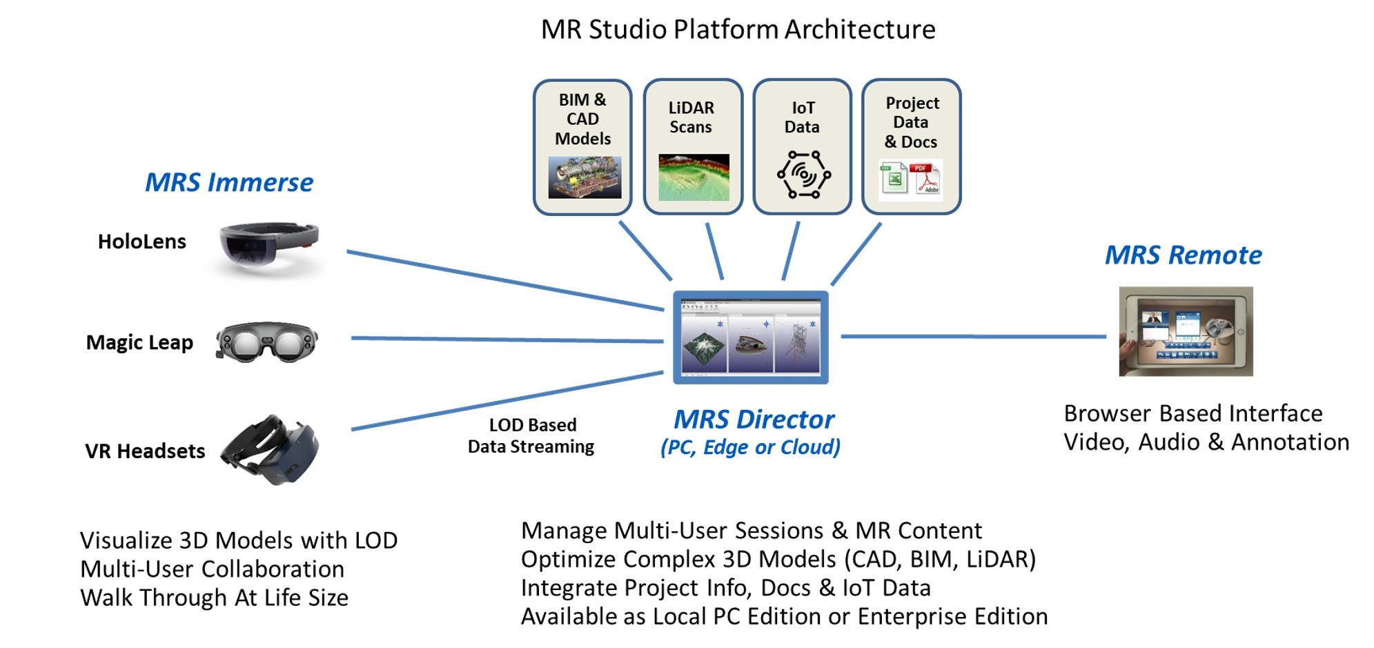 MR Studio Architecture for Augmented, Virtual and Mixed Reality