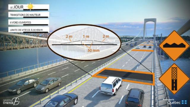 Jour : Illustration des entraves de jour (Groupe CNW/Ministère des Transports)