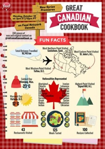 Food Network Canada's Great Canadian Cookbook: Fun Facts. Courtesy of Food Network Canada. (CNW Group/Food Network)