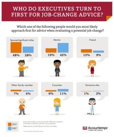 Who do executives turn to first for job-change advice? (CNW Group/Accountemps)