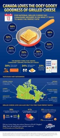 For National Grilled Cheese Day, Canadians weighed in on what it takes to make the perfect bite. (CNW Group/Kraft Canada Inc.)