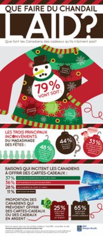 Un sondage RBC pose la question : Que font les Canadiens des cadeaux qu'ils n'aiment pas ? (Groupe CNW/RBC (French))